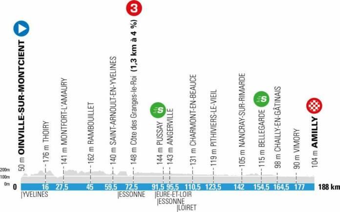 Le profil de la 2e étape de Paris-Nice 2021 de Oinville-sur-Montcient à Amilly (188km).