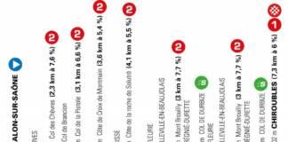 Le profil de la 4e étape de Paris-Nice 2021 de Chalon-sur-Saône à Chiroubles (187,5km).