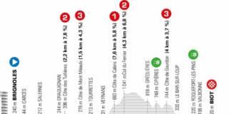 Le profil de la 6e étape de Paris-Nice 2021 entre Brignoles et Biot sur 202,5 kilomètres.