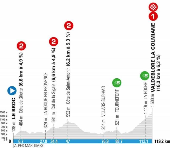 Le profil de la 7e étape de Paris-Nice 2021, l'étape reine de la Course au Soleil, qui arrive au sommet de la Colmiane.