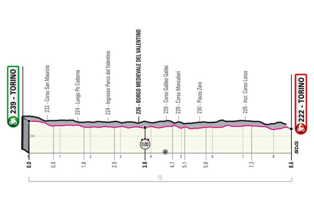 Profil de la 1e étape du Giro 2021