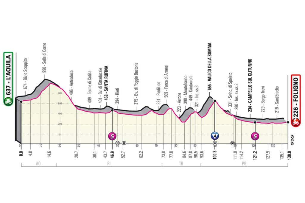 Profil de la 10e étape du Giro 2021