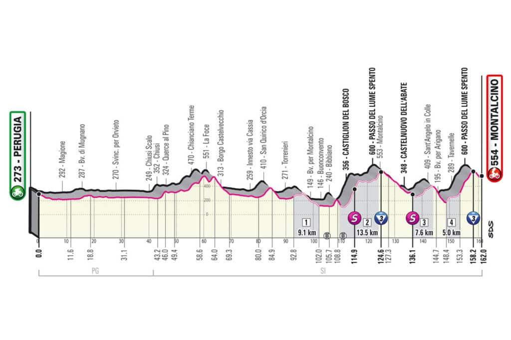 Profil de la 11e étape du Giro 2021