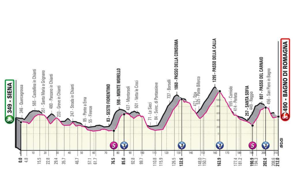 Profil de la 12e étape du Giro 2021
