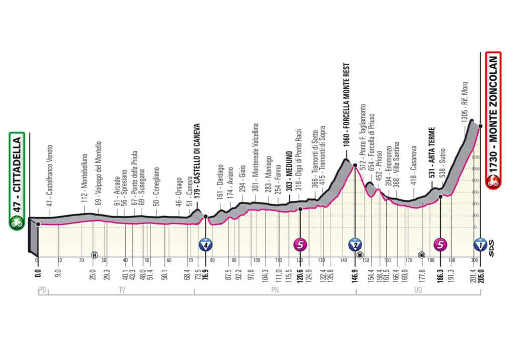 Profil de la 14e étape du Giro 2021