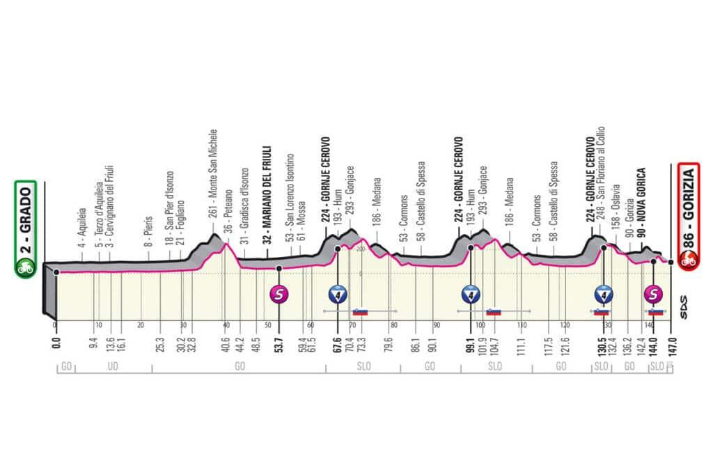 Profil de la 15e étape du Giro 2021