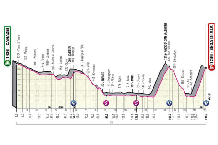 Profil de la 17e étape du Giro 2021