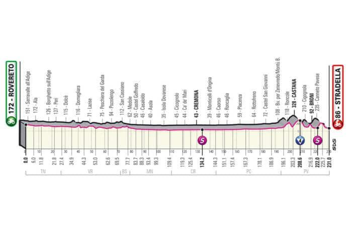 Profil de la 18e étape du Giro 2021