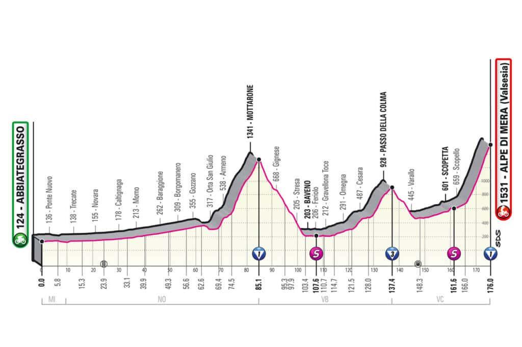 Profil de la 19e étape du Giro 2021