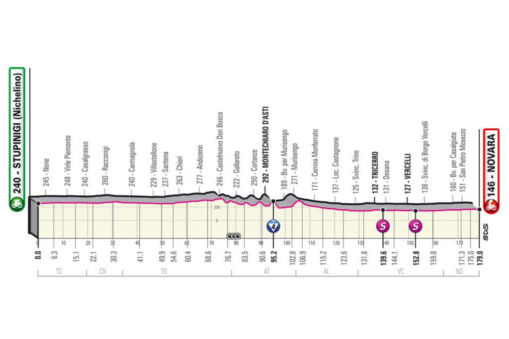 Profil de la 2e étape du Giro 2021