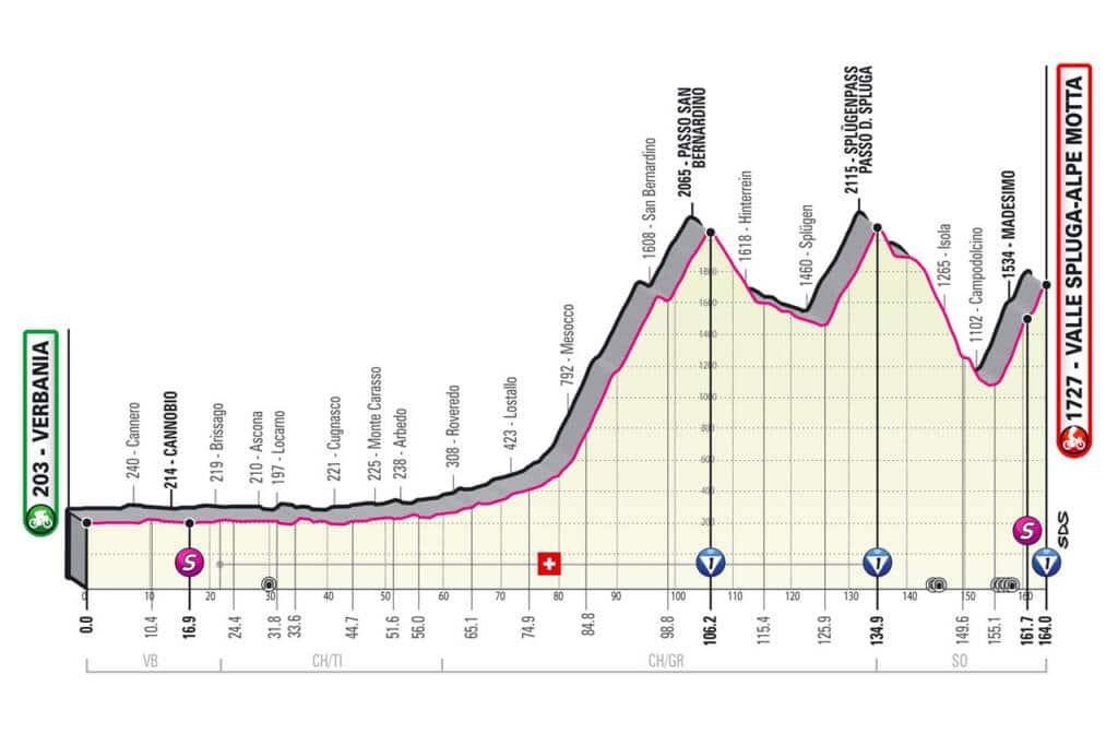 Profil de la 20e étape du Giro 2021