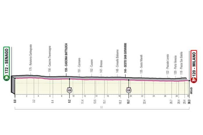 Profil de la 21e étape du Giro 2021