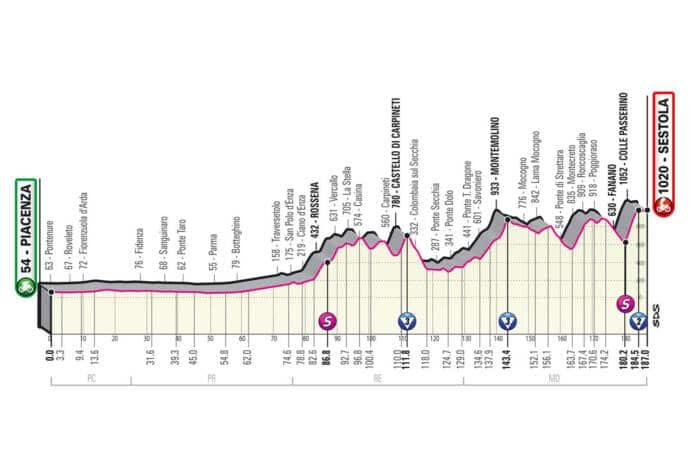 Profil de la 4e étape du Giro 2021