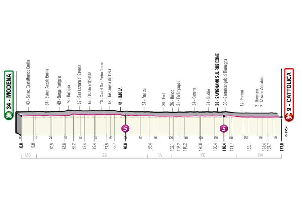 Profil de la 5e étape du Giro 2021