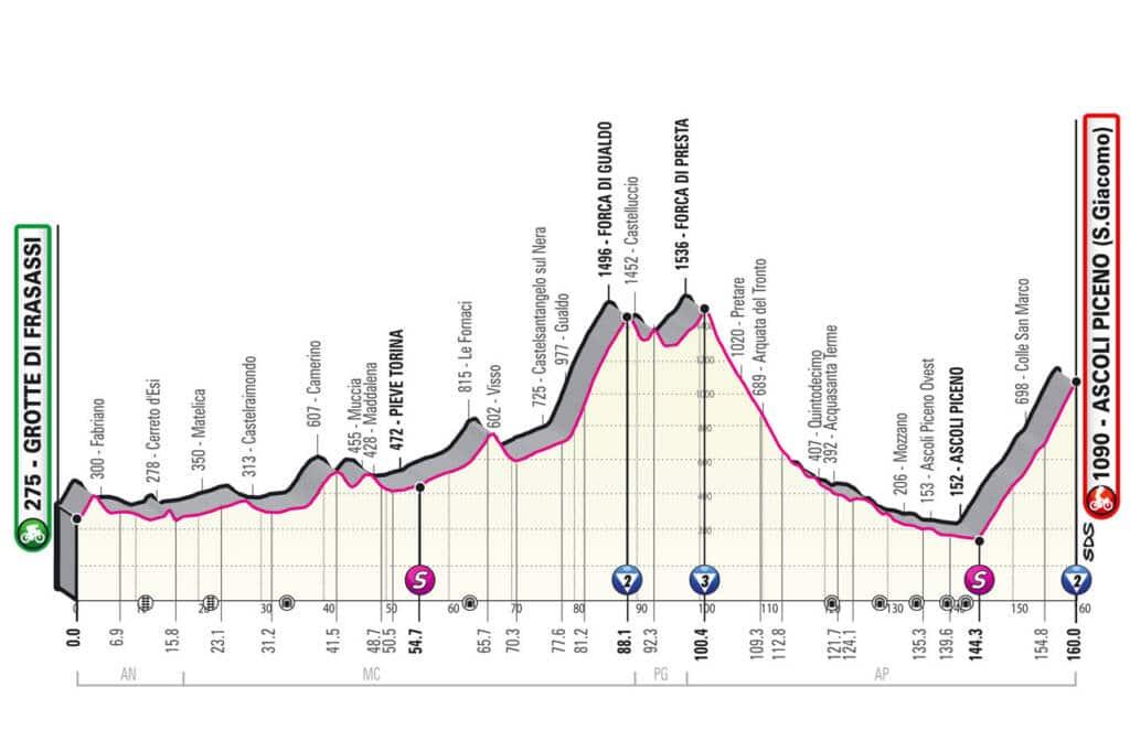 Profil de la 6e étape du Giro 2021