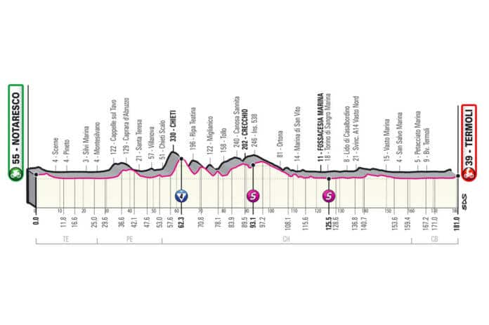 Profil de la 7e étape du Giro 2021