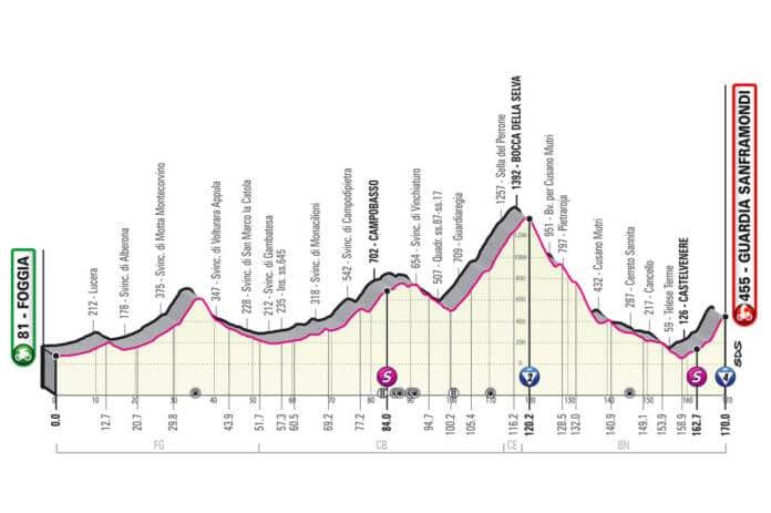 Profil de la 8e étape du Giro 2021
