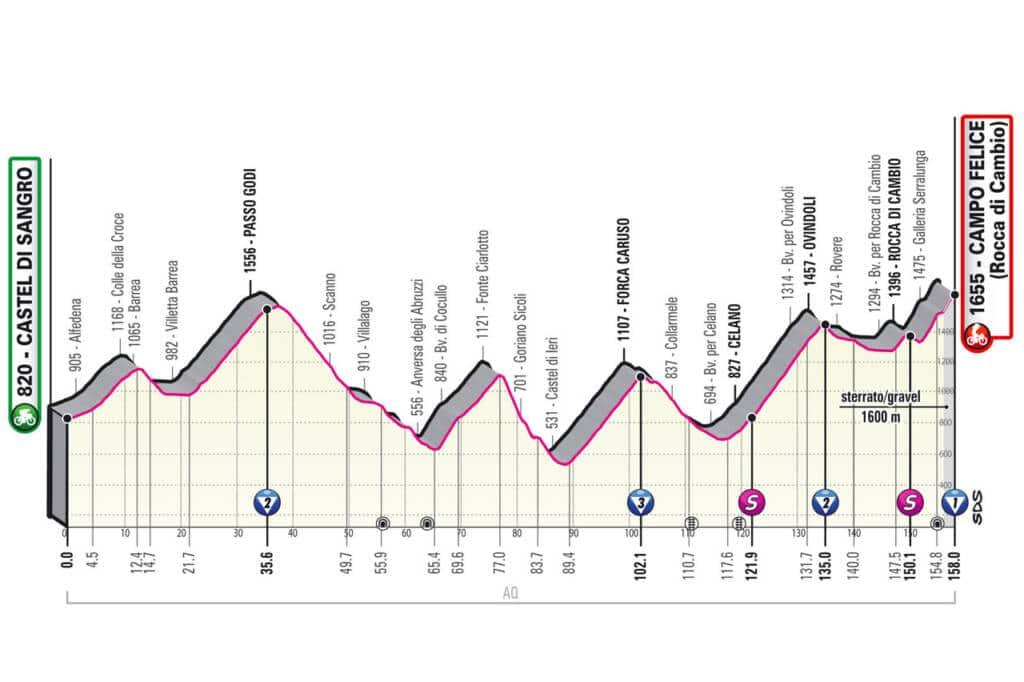 Profil de la 9e étape du Giro 2021