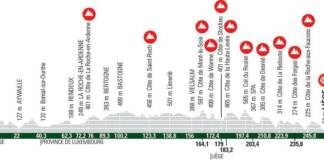 Parcours et profil de Liège-Bastogne-Liège 2021