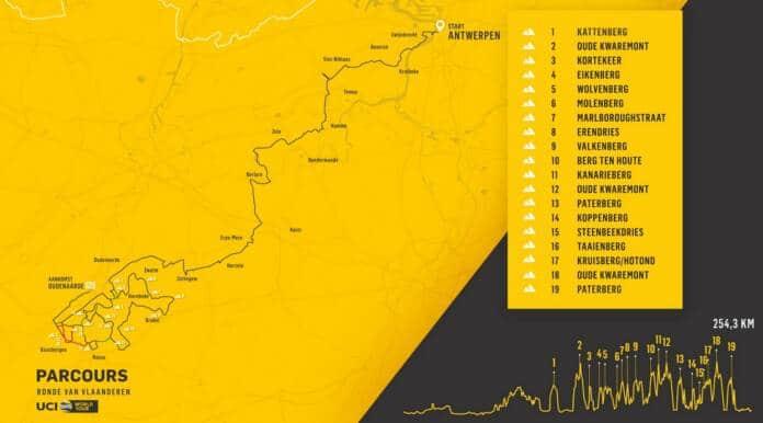 Parcours du Tour des Flandres 2021