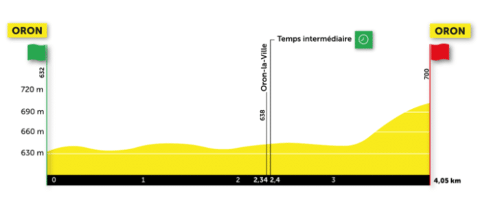 Le Tour de Romandie 2021 débute par un prologue