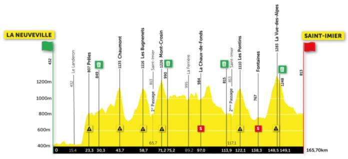 Le Tour de Romandie se poursuit avec un profil plus vallonné que la veille