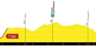 Le Tour de Romandie se conclut par un chrono individuel