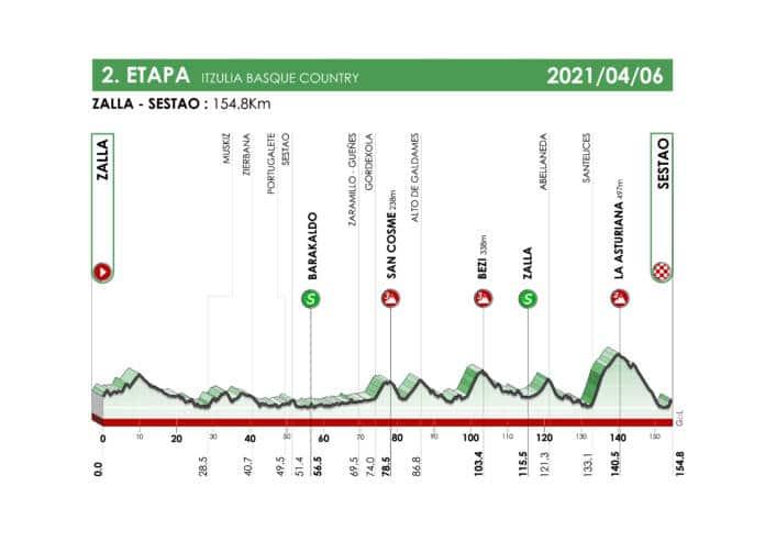 La 1re étape en ligne du Tour du Pays-Basque 2021 déjà très vallonnée
