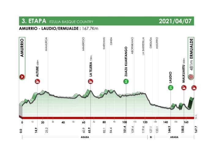 Une 3e étape du Tour du Pays-Basque favorable aux cadors