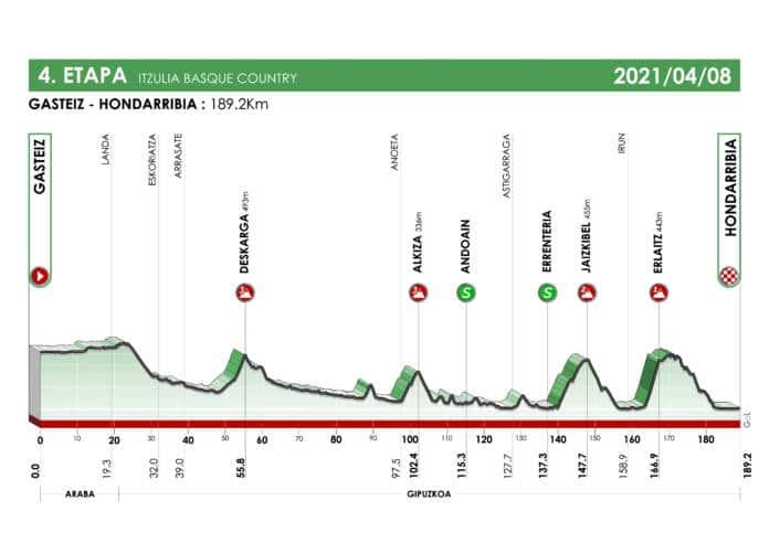 La quatrième étape du Tour du Pays-Basque peut laisser place à plusieurs scénarios