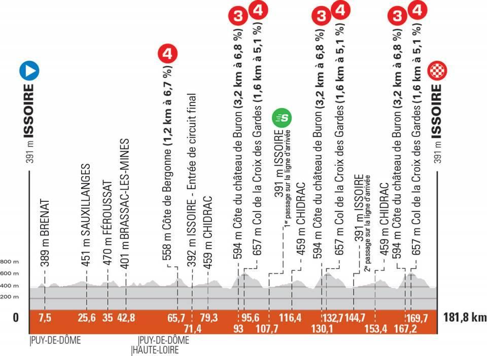 Critérium du Dauphiné 2021 : Profil étape 1