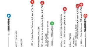 Critérium du Dauphiné 2021 : Profil étape 2