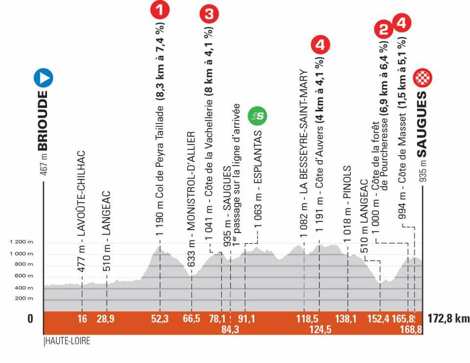 Critérium du Dauphiné 2021: Perfil de nivel 2