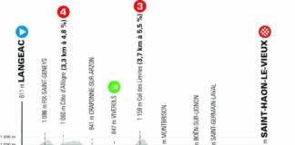 Critérium du Dauphiné 2021 : Profil étape 3