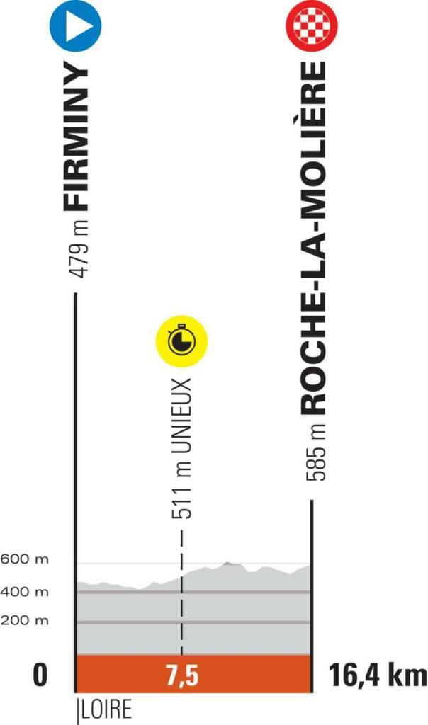 Critérium du Dauphiné 2021 : Profil étape 4