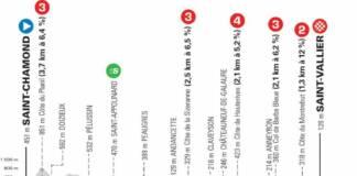 Critérium du Dauphiné 2021 : Profil étape 5