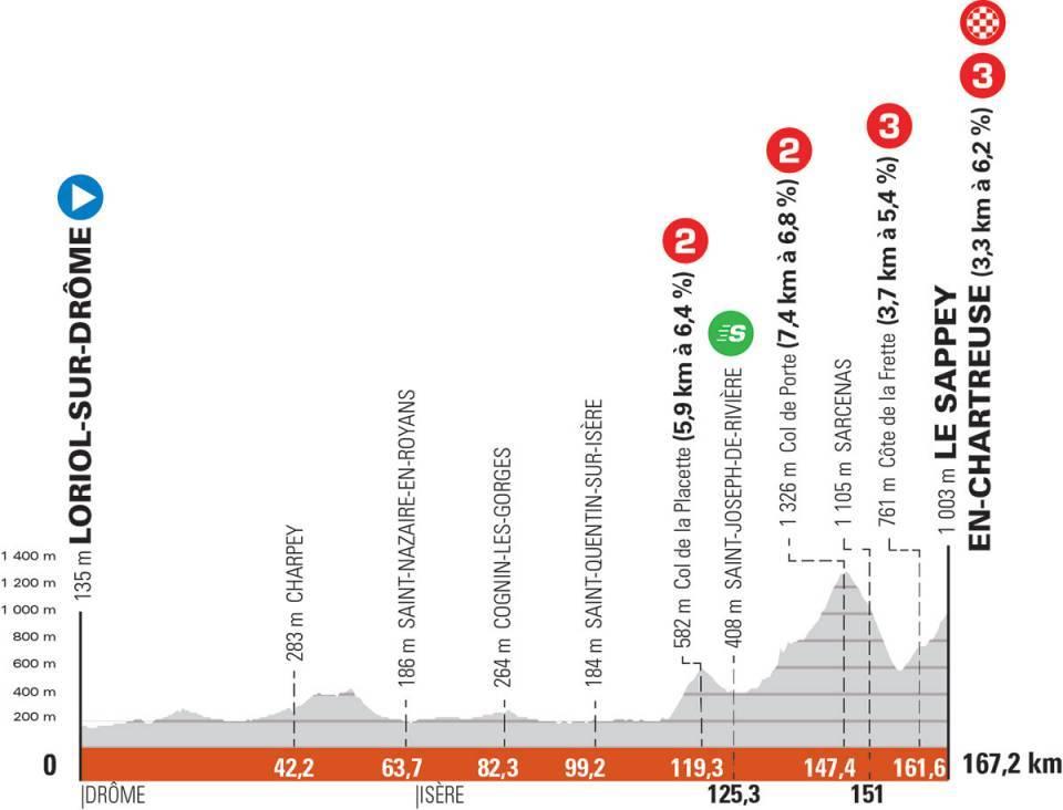 Critérium du Dauphiné 2021 : Profil étape 6