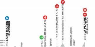 Critérium du Dauphiné 2021 : Profil étape 7