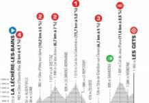 Critérium du Dauphiné 2021 : Profil étape 8