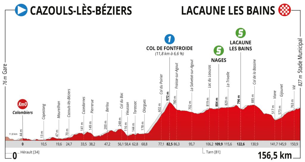 Profil Route d'Occitanie 2021 Etape 1