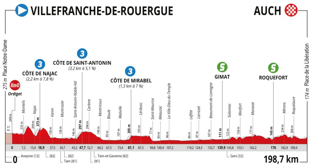 Profil Route d'Occitanie 2021 Etape 2