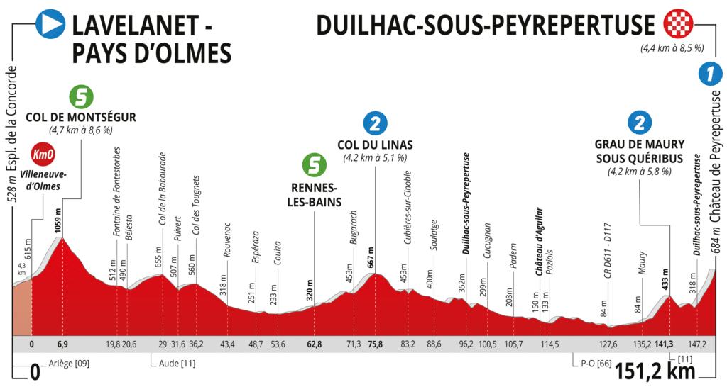 Profil Route d'Occitanie 2021 Etape 3