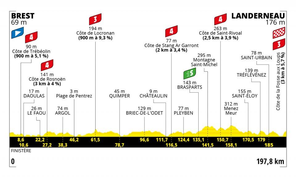 Tour de France 2021 : Profil étape 1