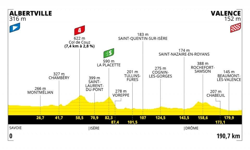 Tour de France 2021 : Profil étape 10