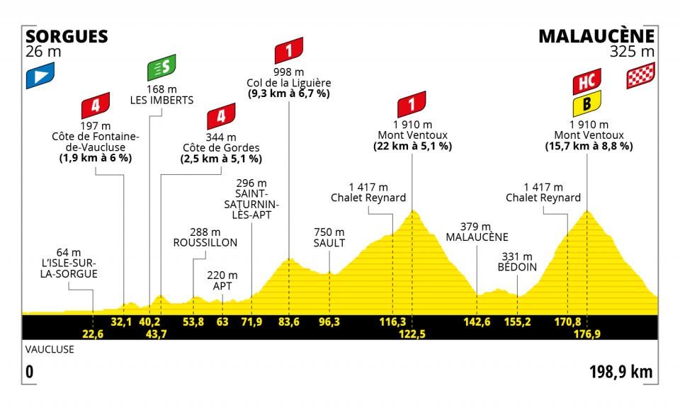Tour de France 2021 : Profil étape 11