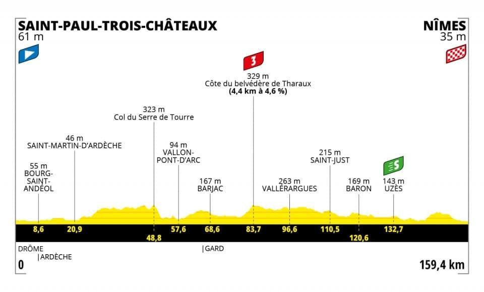 Tour de France 2021 : Profil étape 12