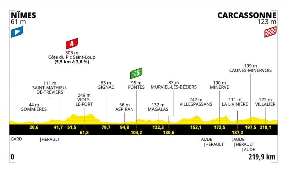 Tour de France 2021 : Profil étape 13