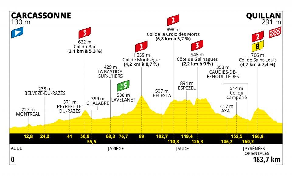 Tour de France 2021 : Profil étape 14