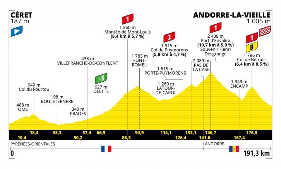Tour de France 2021 : Profil étape 15