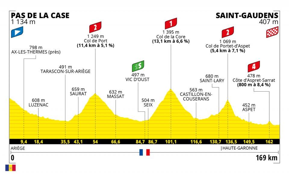 Tour de France 2021 : Profil étape 16
